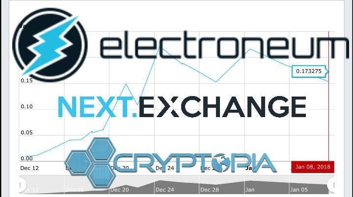 Electroneum naar een nieuwe exchange!